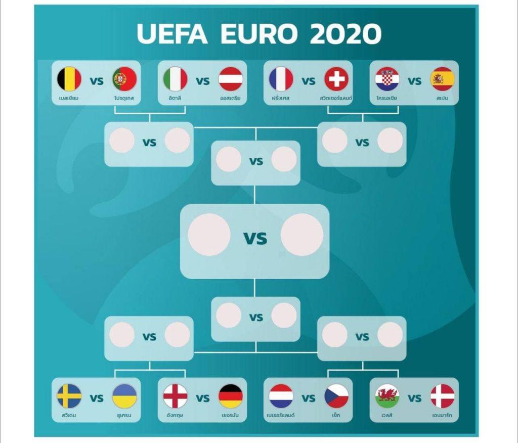 ยูโร 2020 รอบ 16 ทีม